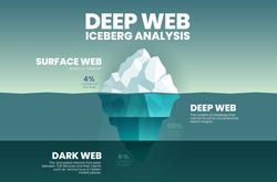 Blue vector presentation iceberg, deep web concept is 3 elements analyze 4% is the clearest surface web, 90% is deep web cannot search and dark web is 6% encrypted TOR data network anonymous or hidden