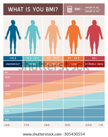 Body mass index infographics with body shapes, chart and formula