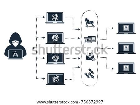 botnet architecture hacker