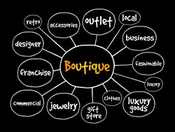 Boutique mind map, business concept for presentations and reports