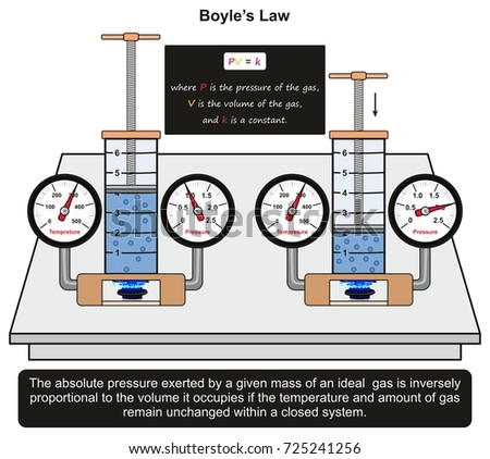 boyle s law infographic diagram
