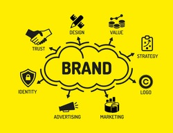 Brand. Chart with keywords and icons on yellow background