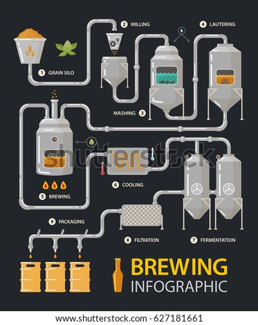 Shutterstock Brewing infographic of beer production process with tanks and filters. Milling and lautering, brew and cooling, fermentation and filtration, packaging stages. Alcohol or booze, factory line and drink