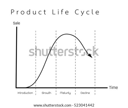 Business and Marketing Concepts, 4 Stage of Product Life Cycle Chart.