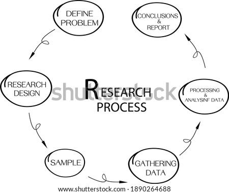 Business and Marketing or Social Research Process, 6 Step of Qualitative and Quantitative  Research Methods Isolated on White Background.  Foto d'archivio ©