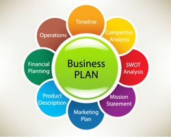 Business plan in a sphere: Timeline, Operations, Financial Planning, Product description, Marketing Plan, Mission statement, SWOT Analysis, Competitor Analysis. Slide concept. Vector illustration.