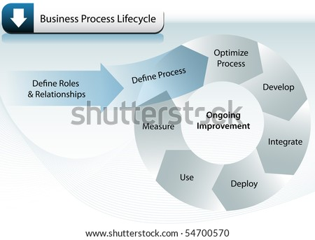 Business Process Lifecycle - stock vector