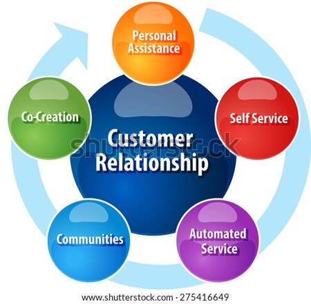 customer relationship management concept strategy and tools kumar