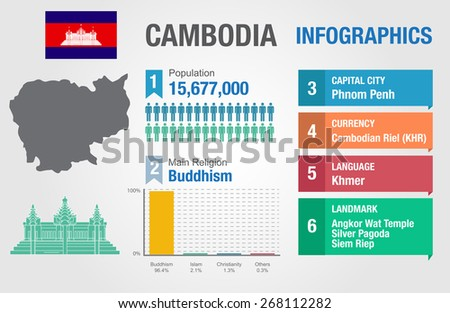 Cambodia infographics, statistical data, Cambodia information, vector illustration