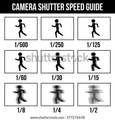 camera shutter speed guide