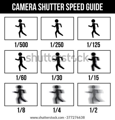 camera shutter speed guide