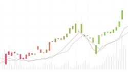 Candle stick chart stock market trading background