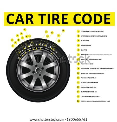 Car tire code deciphering, marking of tires, nomenclature of wheel tyres, size, wheel dimensions and construction type information, vector Foto stock ©
