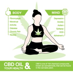 CBD oil and your health active on your body and your mind info graphic on white background.