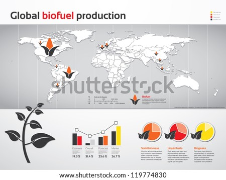 Charts and graphics of global biofuel production