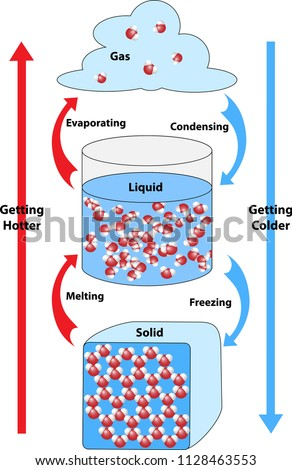 Chemical bonds formed and broken. Science diagram of chemical bonding in 3 states of matter.