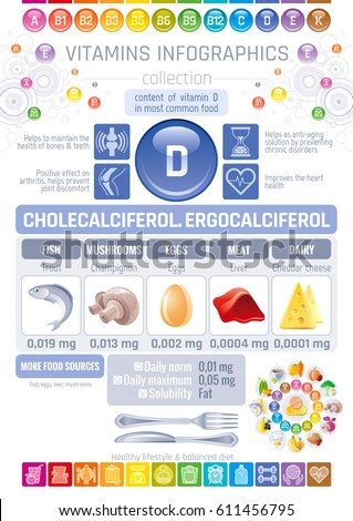 Cholecalciferol Vitamin D food icons. Healthy eating flat icon set, text lettering, isolated background. Diet Infographics diagram banner, egg, liver. Table vector illustration, human health benefits