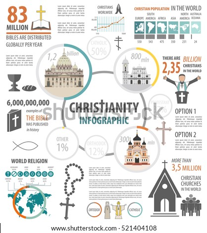 Christianity infographic. World religion graphic template with missioner christian, islam, orthodox, hinduism. Vector illustration