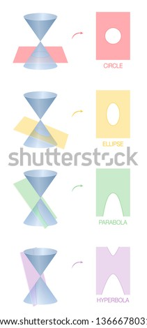 Circle, ellipse, parabola and hyperbola. Four different conic sections obtained as the intersection of the surface of a cone with a plane. Colored version.