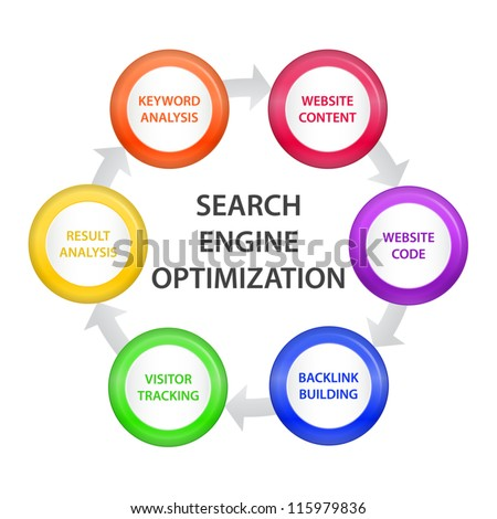 Circle with Search Engine Optimization Steps