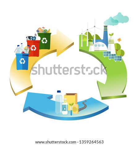 circular economy. product is recycled. management concept.