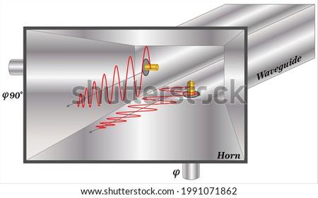 circular polarization in a horn