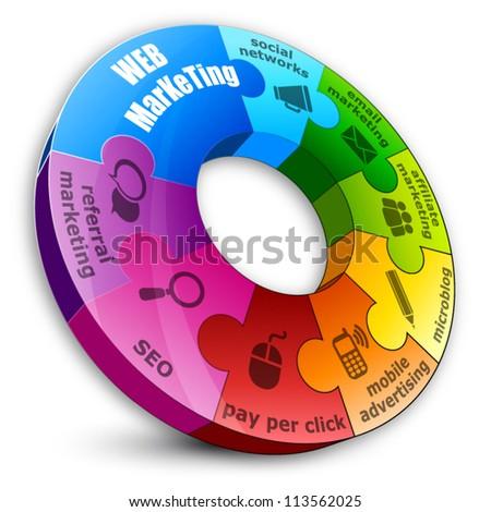 Circular puzzle, web marketing concept
