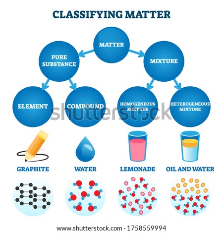 Classifying matter vector illustration. Labeled substance atomic structure explanation with educational closeup scheme. Physics and chemistry elements compound, heterogeneous and homogeneous mixtures.