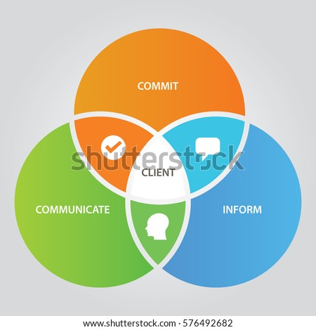 Client relationship business concept of communication with customer three circle overlap ストックフォト ©