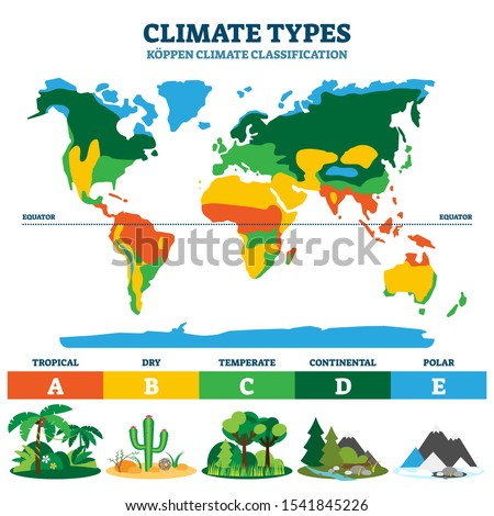 Climate types vector illustration. Labeled classification educational scheme with tropical, dry, temperate, continental and polar sections. Koppen geographical and geological planet ecosystem example. Foto stock ©