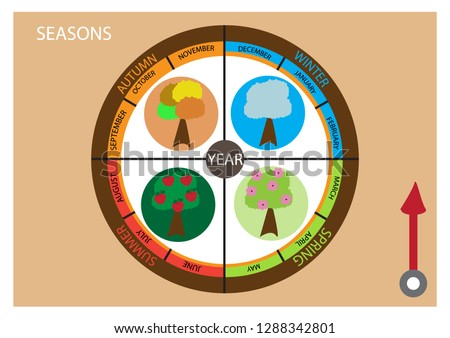 Clock-Calendar of Four Season and 12 months. Educational material. Vector illustration.