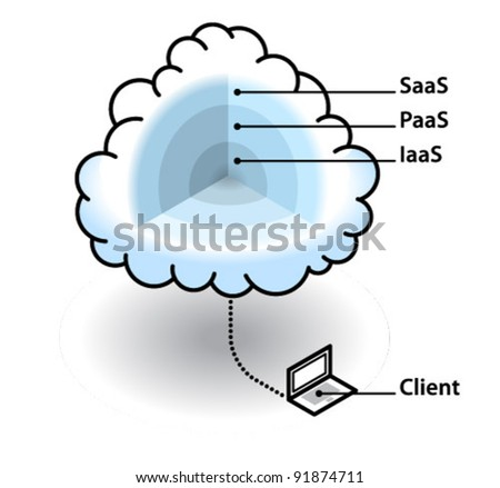 Cloud computing concept - layers of the cloud. Infrastructure as a service, platform as a service, software as a service and client.