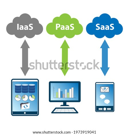 Cloud computing concept. The three main cloud computing service models are Infrastructure as a Service (IaaS), Platform as a Service (PaaS), and Software as a Service (SasS).
