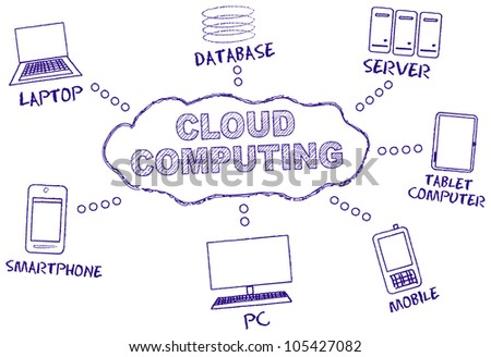 Cloud computing, handwritten mind map, vector - stock vector