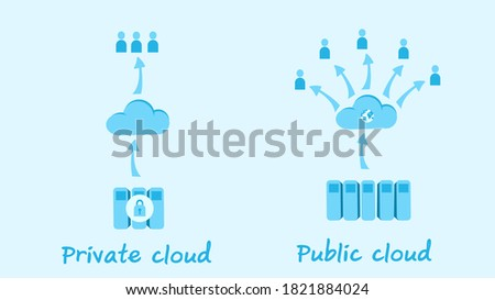Cloud computing service type icon : Private cloud with more security and private hardware system. Public cloud with more convenience service. Vector illustration, flat design Photo stock ©
