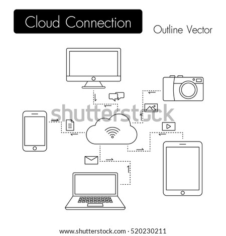 cloud connection . modern devices share file ( email , video , photo , message , etc. ) to cloud .