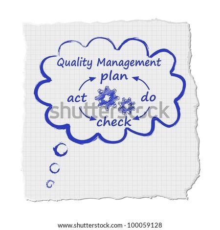 Cloud quality management system