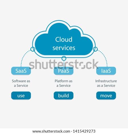 Cloud services. IaaS, PaaS, SaaS. Diagram
