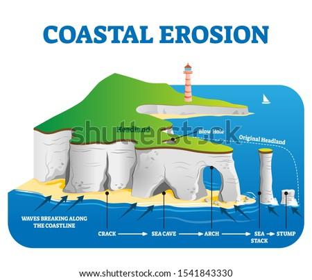 coastal erosion vector