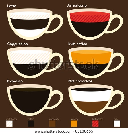 Coffee set types