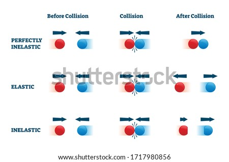 Collisions vector illustration. Elastic and perfectly inelastic physical bounce example scheme. Labeled educational diagram with before, in process and after motion response with direction arrows. Stock photo ©