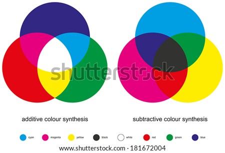 color mixing   color synthesis