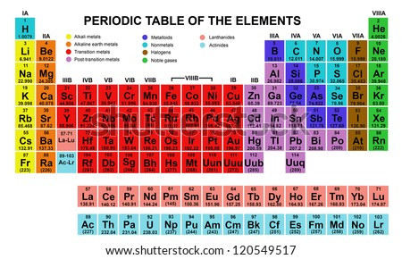 Periodic table vector download free vector art stock graphics color periodic table of the elements urtaz Image collections