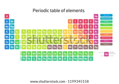 Colorful periodic table of elements. Simple table including element symbol, name, atomic number and atomic weight. Divided into categories. Chemical and science theme poster with legend. Vector