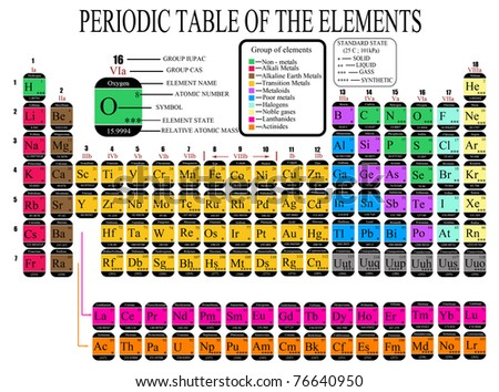Colorful Periodic Table of the Chemical Elements - including Element Name, Atomic Number, Element Symbol, Element Categories & Element State - vector illustration
