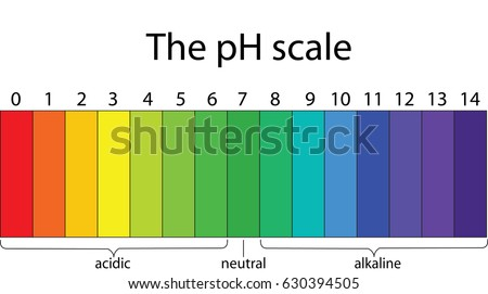 Colorful pH scale