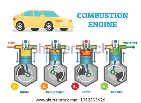 Combustion engine technical vector illustration diagram with fuel intake, compression, explosion and exhaust stages in cylinder. Automotive mechanics, working piston scheme poster.