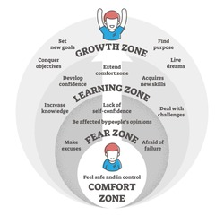 Comfort,fear,learning and growth zones vector illustration diagram.Go from making excuses and being afraid to developing new skills,knowledge,confidence and growing to achieve life goals and dreams.