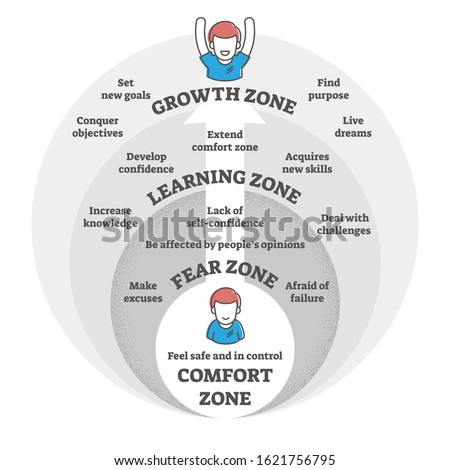 Comfort,fear,learning and growth zones vector illustration diagram.Go from making excuses and being afraid to developing new skills,knowledge,confidence and growing to achieve life goals and dreams. Imagine de stoc ©