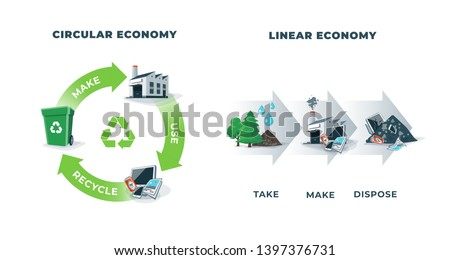 Comparing circular and linear economy showing product life cycle. Natural resources taken to manufacturing. After usage product is recycled or disposed. Waste recycling isolated on white background.